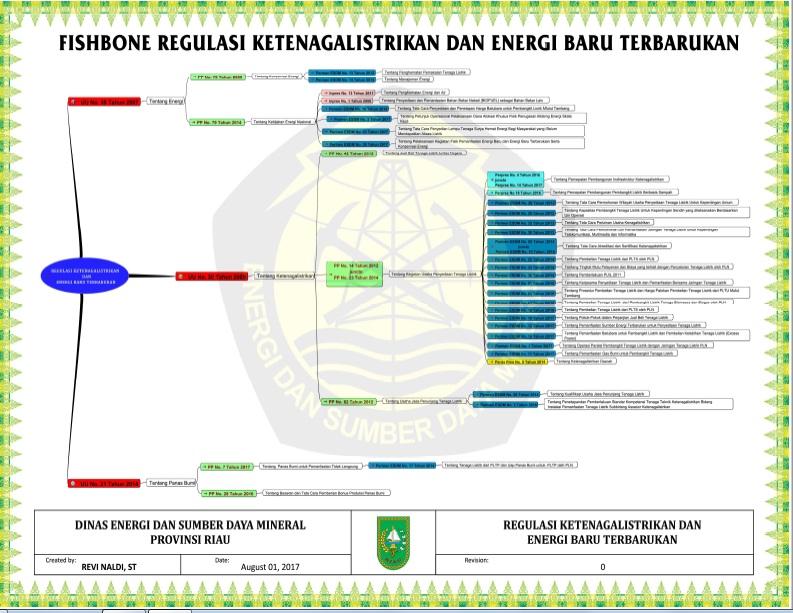 Unduh fishbone regulasi ketenagalistrikan dan energi baru unduh fishbone regulasi ketenagalistrikan dan energi baru terbarukan ccuart Choice Image